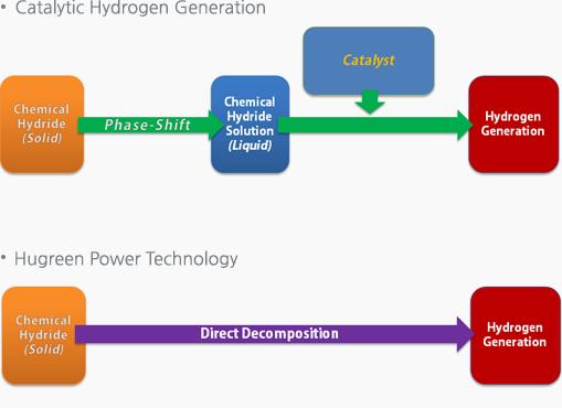 无催化剂固态化学氢化物制取氢气技术